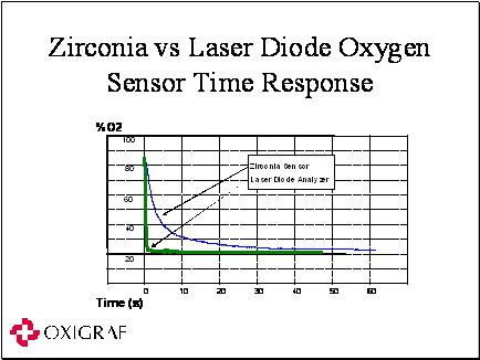 O2iM Oxygen Deficiency Monitor
